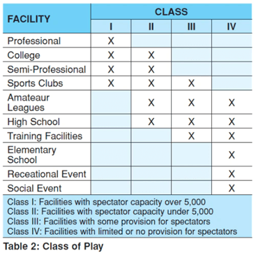 class-of-play-chart