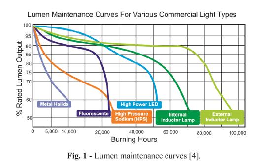 Lumen maintenance curves for various commercial light types